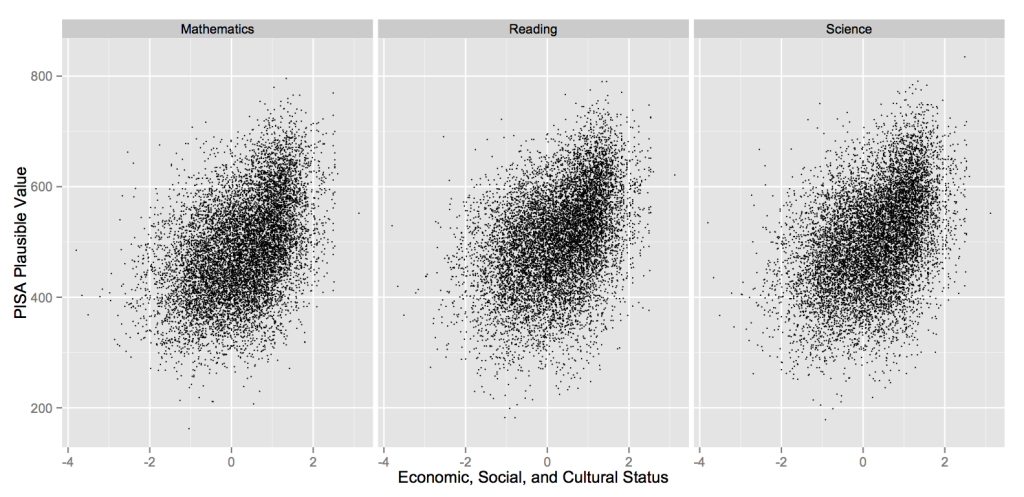 PISA 2012 – Economic, Social, and Cultural Status