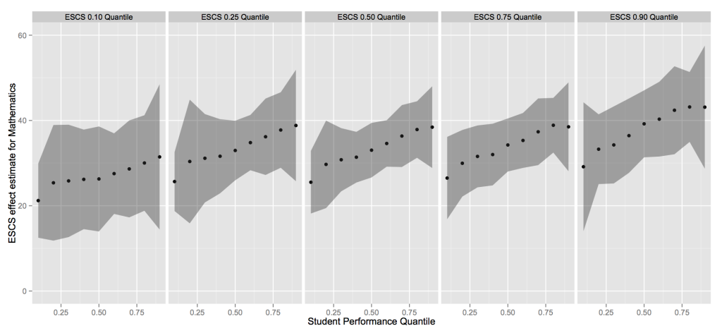 PISA Math quantile regression