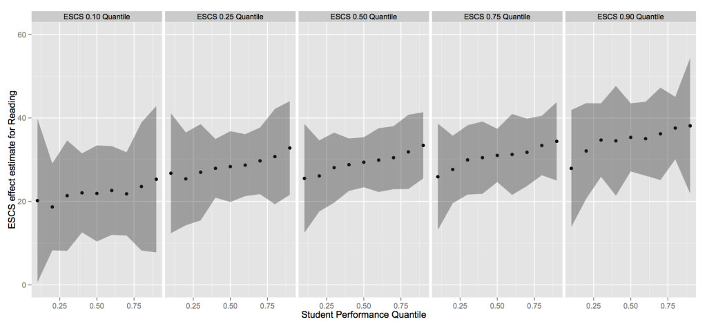 PISA Reading quantile regression